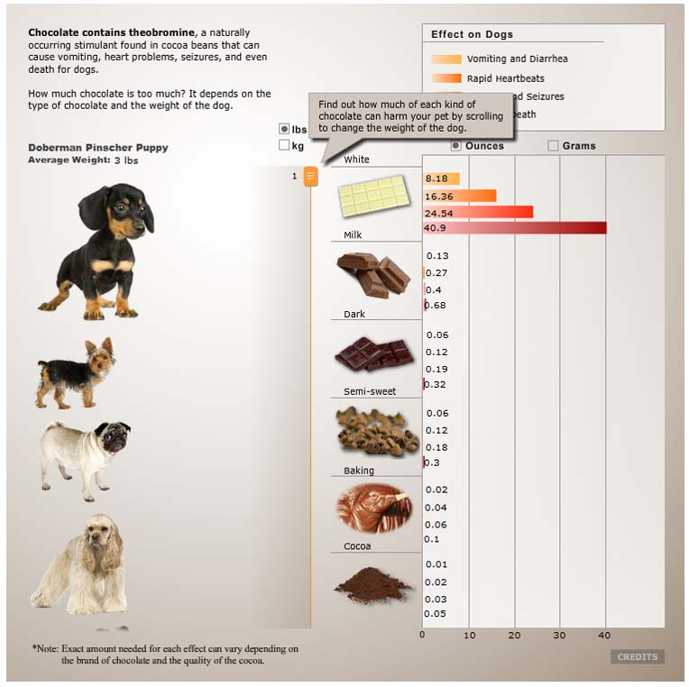 chocolate chart for dogs