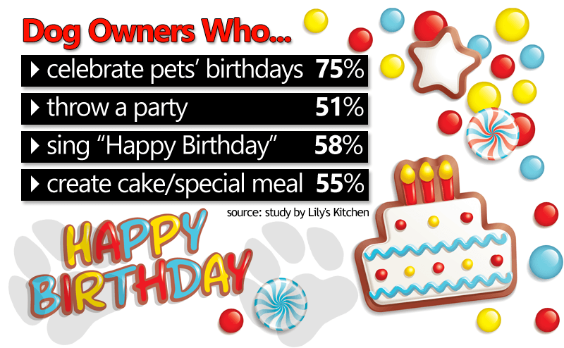 Percentage of dog owners who celebrate their pet's birthdays...